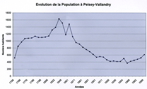 Evolution population Peisey-Nancroixdepuis 1756